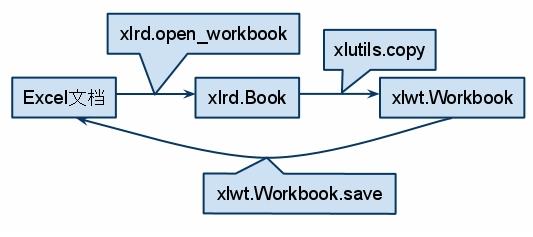 Python笔记:操作Excel表格  Chaowei's Blog
